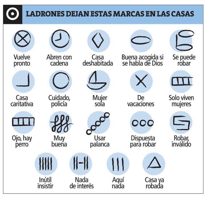 Simbolos tumberos de los ladrones de viviendas